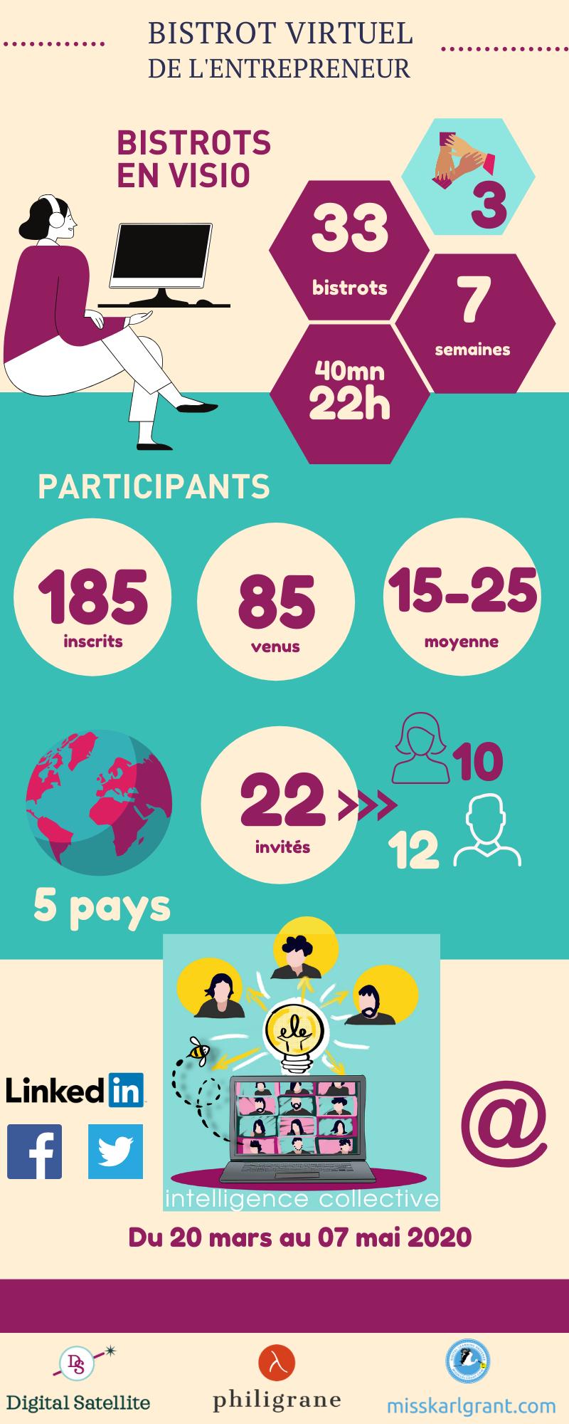 infographie du bistrot virtuel de l'entrepreneur